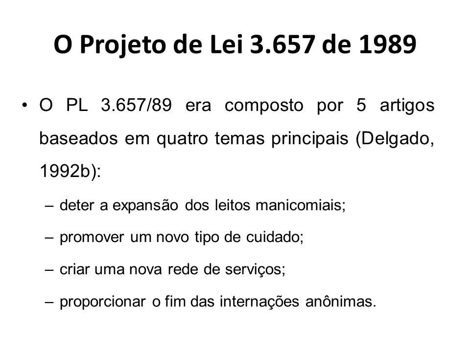 O Projeto de Lei 3.657 de 1989 O 1º artigo tinha como propósito deter a expansão dos leitos manicomiais: Artigo 1º - Fica proibida, em todo território nacional, a construção de novos hospitais psiquiátricos públicos e a contratação ou financiamento, pelo setor governamental, de novos leitos em hospital psiquiátrico.