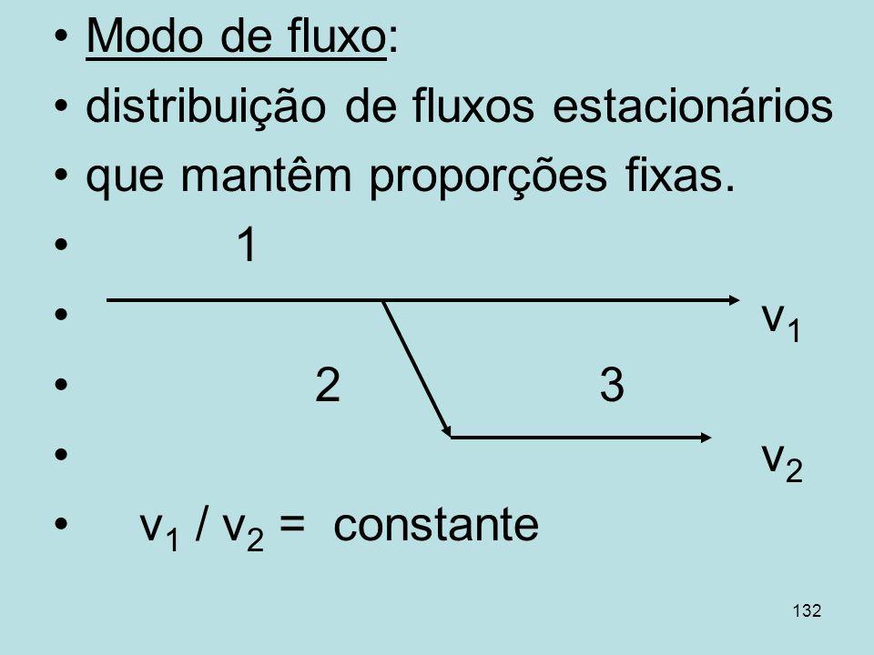 132 Modo de fluxo: distribuição de fluxos estacionários que mantêm proporções fixas. 1 v 1 2 3 v 2 v 1 / v 2 = constante