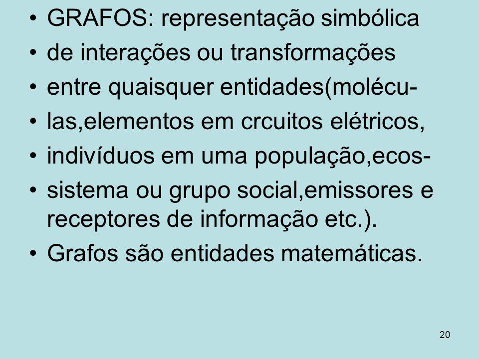 20 GRAFOS: representação simbólica de interações ou transformações entre quaisquer entidades(molécu- las,elementos em crcuitos elétricos, indivíduos e