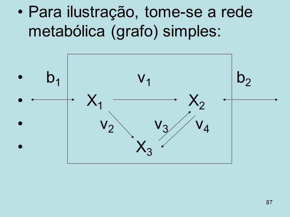 87 Para ilustração, tome-se a rede metabólica (grafo) simples: b 1 v 1 b 2 X 1 X 2 v 2 v 3 v 4 X 3