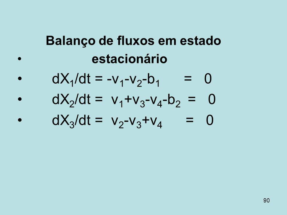 90 Balanço de fluxos em estado estacionário dX 1 /dt = -v 1 -v 2 -b 1 = 0 dX 2 /dt = v 1 +v 3 -v 4 -b 2 = 0 dX 3 /dt = v 2 -v 3 +v 4 = 0