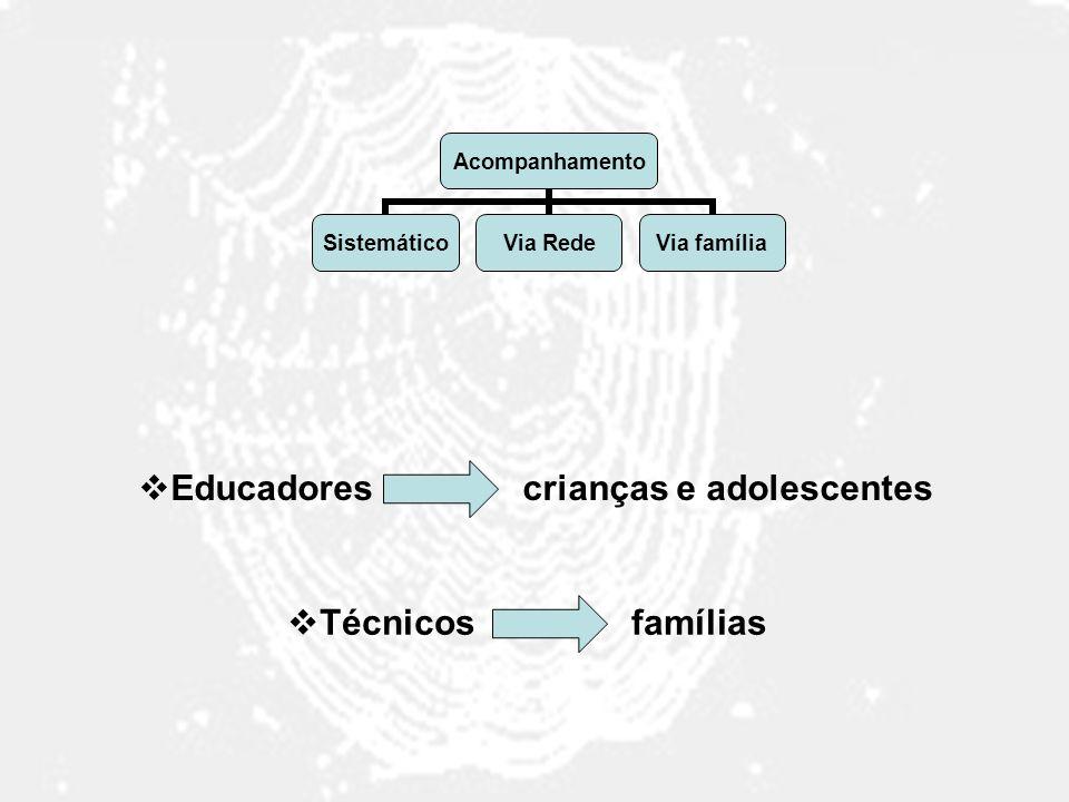 Acompanhamento SistemáticoVia RedeVia família Educadores crianças e adolescentes Técnicos famílias