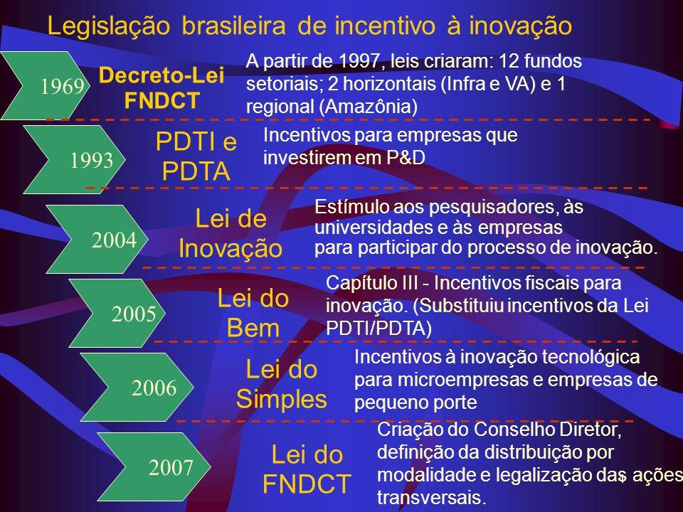 4 1969 Legislação brasileira de incentivo à inovação 1993 2004 2005 2006 Decreto-Lei FNDCT PDTI e PDTA Lei de Inovação Lei do Bem Lei do Simples Incen
