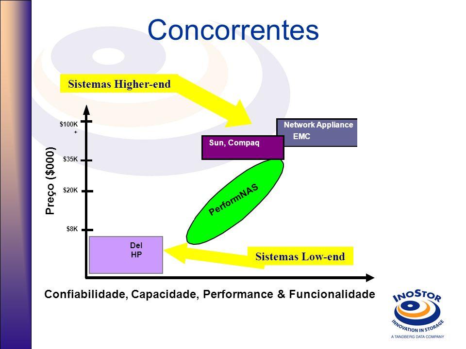 Concorrentes Del HP $100K + $20K $35K $8K Confiabilidade, Capacidade, Performance & Funcionalidade Preço ($000) Network Appliance EMC PerformNAS Sun, Compaq Del Sistemas Low-end Sistemas Higher-end