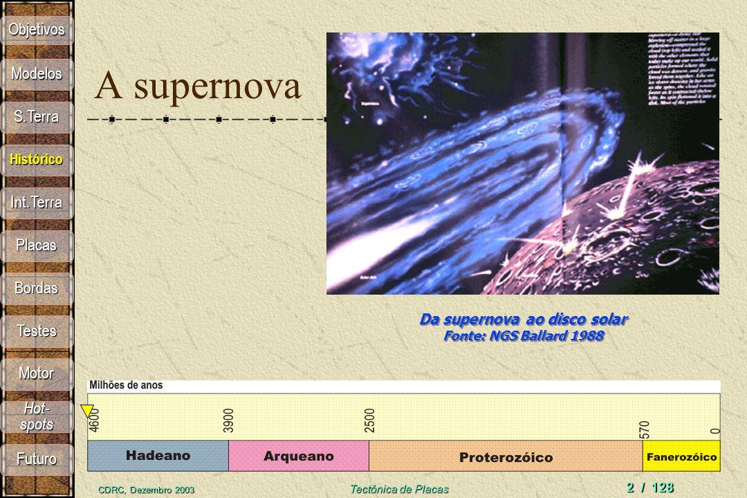 CDRC, Dezembro 2003 Tectônica de Placas 2 / 128 Da supernova ao disco solar Fonte: NGS Ballard 1988 A supernova Objetivos S.Terra Modelos Histórico In