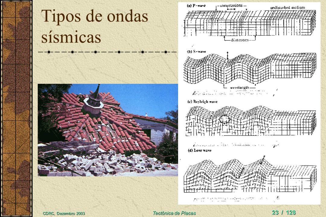 CDRC, Dezembro 2003 Tectônica de Placas 23 / 128 Tipos de ondas sísmicas