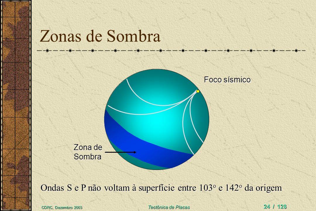 CDRC, Dezembro 2003 Tectônica de Placas 24 / 128 Zonas de Sombra Ondas S e P não voltam à superfície entre 103 o e 142 o da origem Foco sísmico Zona d