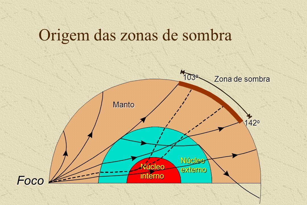 Núcleo externo Núcleo interno Origem das zonas de sombra Zona de sombra 142 o 103 o Foco Manto