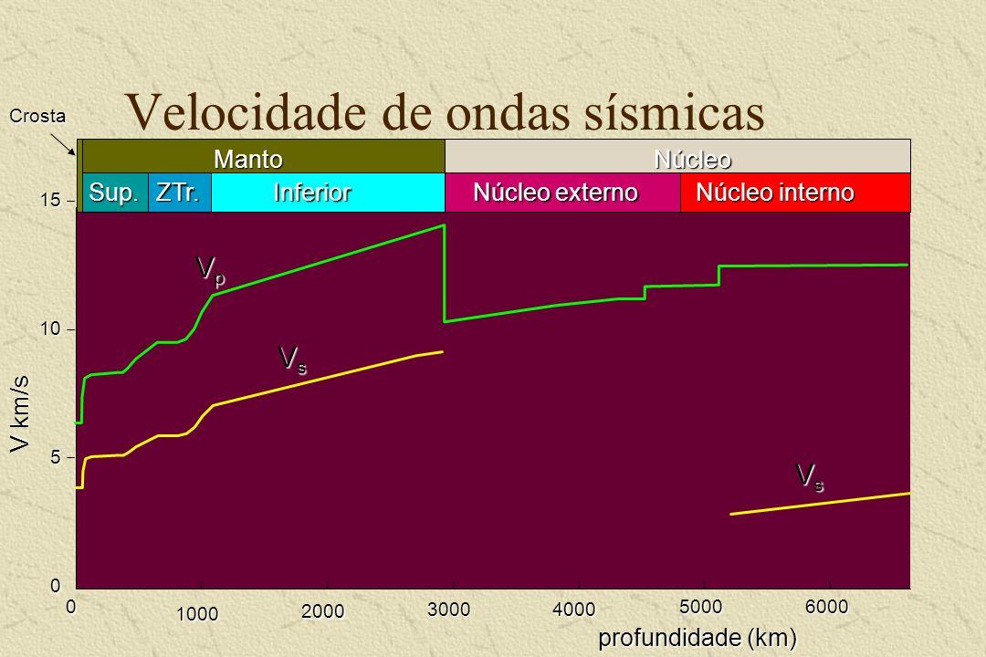 Velocidade de ondas sísmicas 151050 profundidade (km) V km/s 1000 2000 30004000 5000 0 6000 Sup.ZTr. Inferior Inferior Manto Crosta Núcleo interno Núc