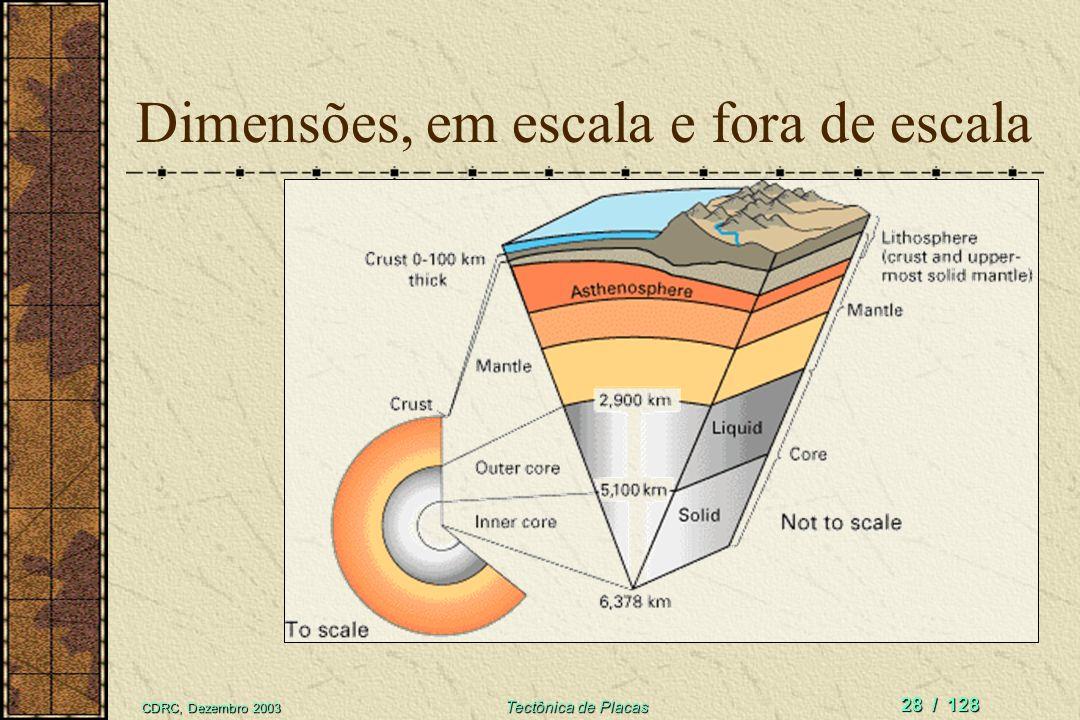 CDRC, Dezembro 2003 Tectônica de Placas 28 / 128 Dimensões, em escala e fora de escala