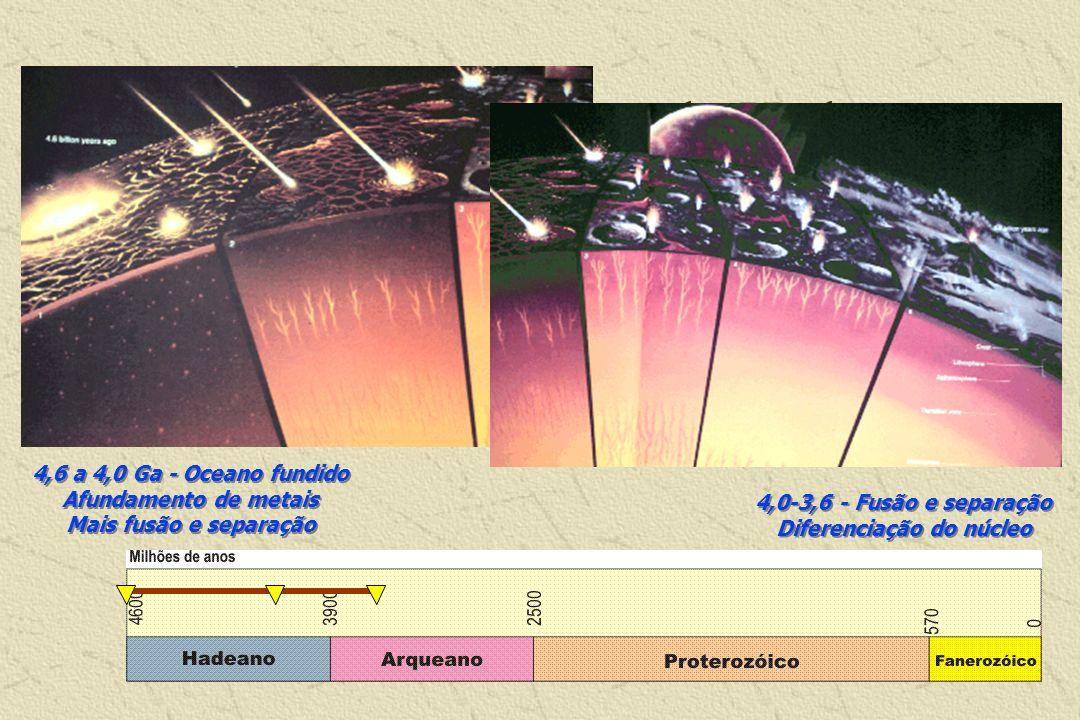 Um modelo evolutivo do Hadeano 4,6 a 4,0 Ga - Oceano fundido Afundamento de metais Mais fusão e separação 4,0-3,6 - Fusão e separação Diferenciação do
