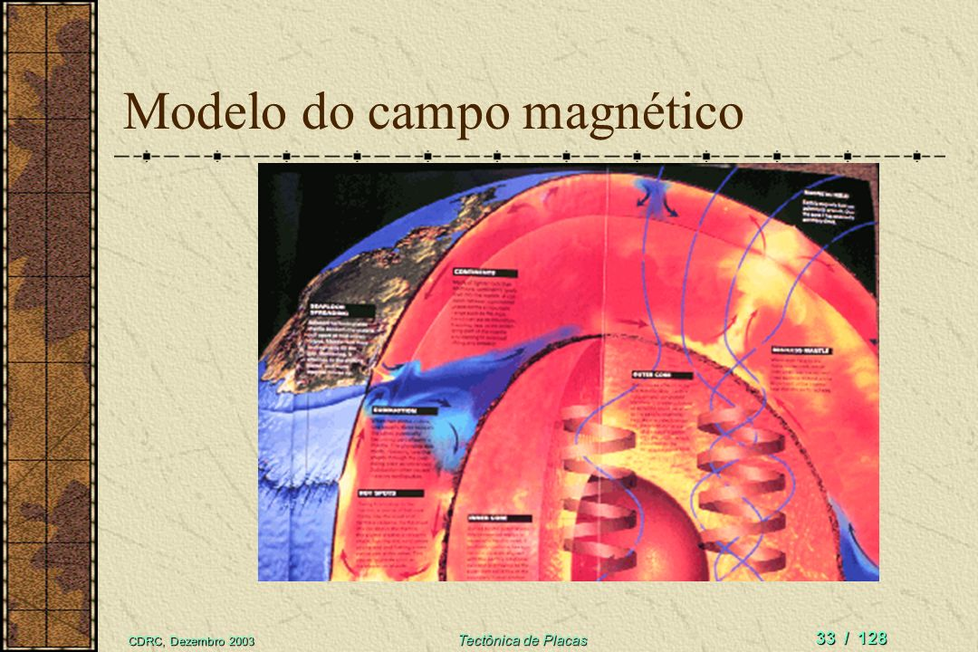 CDRC, Dezembro 2003 Tectônica de Placas 33 / 128 Modelo do campo magnético