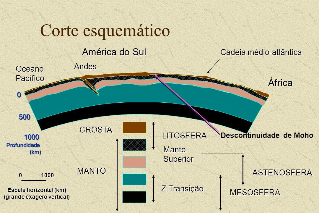 Corte esquemático CROSTA 0 500 1000 Profundidade (km) MANTO ASTENOSFERA LITOSFERA 01000 Manto Superior Cadeia médio-atlântica América do Sul Andes Áfr