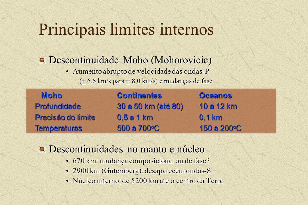 Principais limites internos Descontinuidade Moho (Mohorovicic) Aumento abrupto de velocidade das ondas-PAumento abrupto de velocidade das ondas-P (+ 6