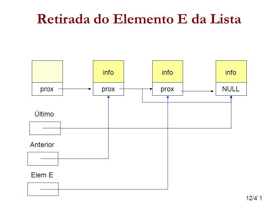 12/4`1 Retirada do Elemento E da Lista info prox info prox info NULL Último Elem E Anterior