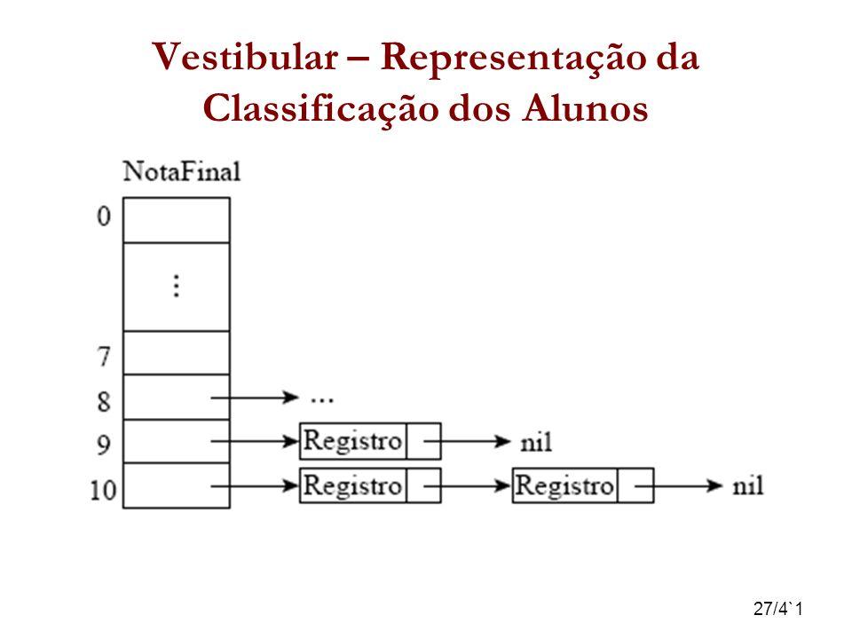 27/4`1 Vestibular – Representação da Classificação dos Alunos