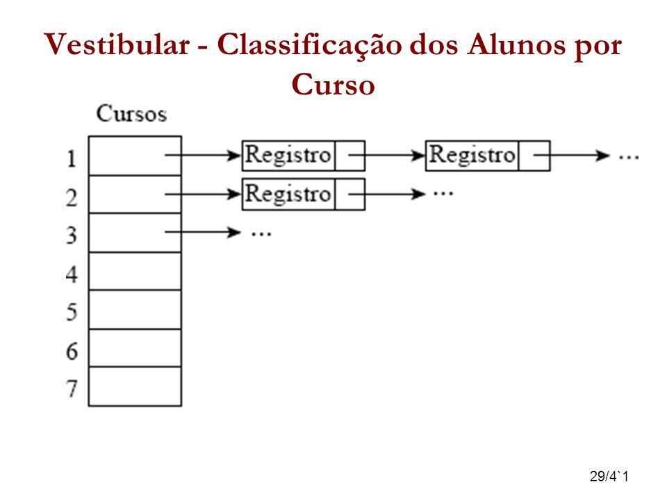 29/4`1 Vestibular - Classificação dos Alunos por Curso