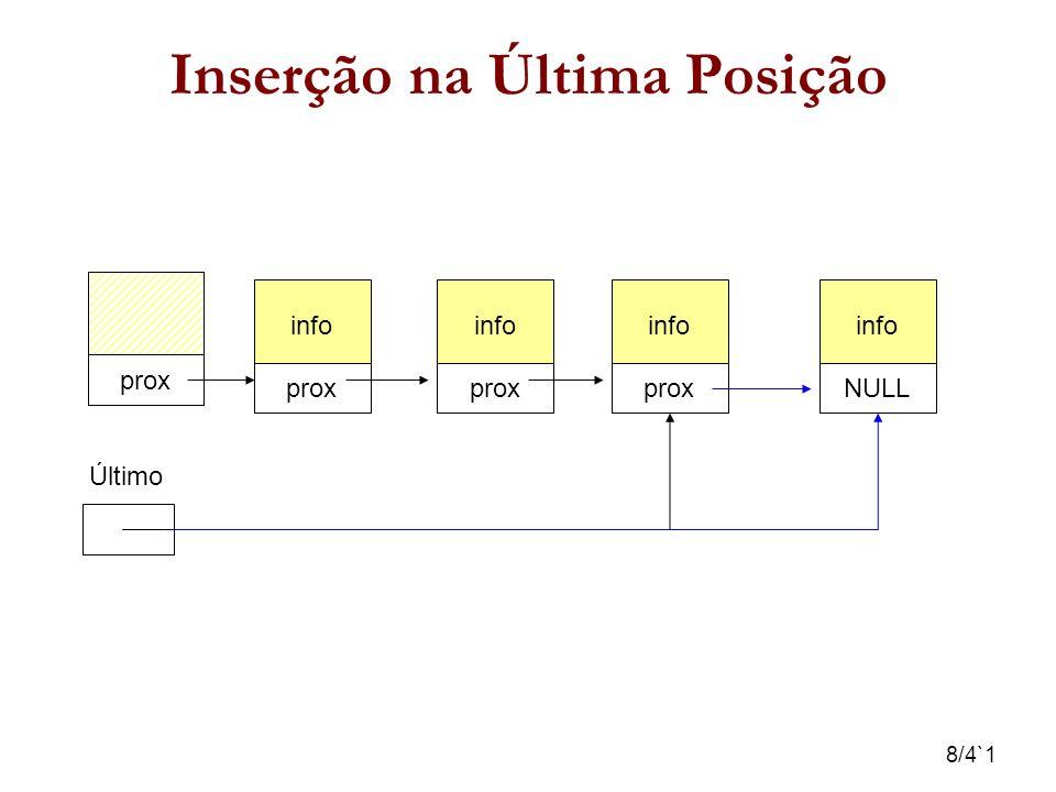 9/4`1 Inserção Após o Elemento E prox info prox info NULL Último info NULL prox Elem E info prox