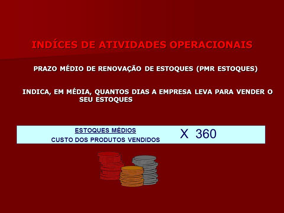 INDÍCES DE ATIVIDADES OPERACIONAIS INDÍCES DE ATIVIDADES OPERACIONAIS PRAZO MÉDIO DE RENOVAÇÃO DE ESTOQUES (PMR ESTOQUES) PRAZO MÉDIO DE RENOVAÇÃO DE
