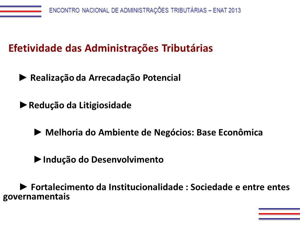 ENCONTRO NACIONAL DE ADMINISTRAÇÕES TRIBUTÁRIAS – ENAT 2013 Efetividade das Administrações Tributárias Realização da Arrecadação Potencial Redução da