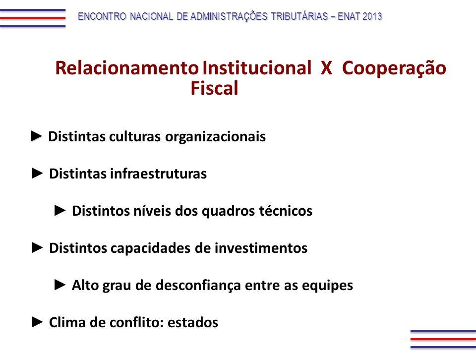 Relacionamento Institucional X Cooperação Fiscal Distintas culturas organizacionais Distintas infraestruturas Distintos níveis dos quadros técnicos Di