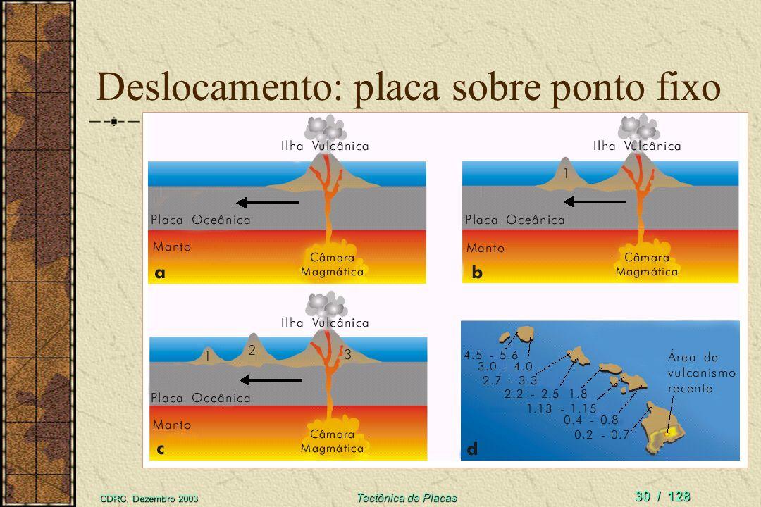 CDRC, Dezembro 2003 Tectônica de Placas 29 / 128 Ilhas Galápagos: um hotspot Ilhas vulcânicas do hotspot de Galápagos