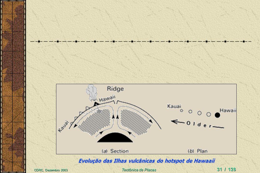 CDRC, Dezembro 2003 Tectônica de Placas 30 / 128 Deslocamento: placa sobre ponto fixo