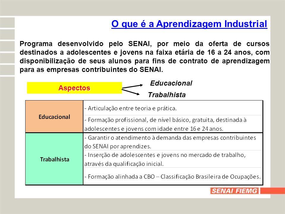 Evolução da Aprendizagem Industrial - Matrículas O SENAI atualmente possui 90 escolas, distribuídas em todo o estado de Minas Gerais.