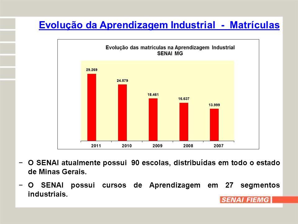 Evolução da Aprendizagem Industrial - Matrículas O SENAI atualmente possui 90 escolas, distribuídas em todo o estado de Minas Gerais. O SENAI possui c