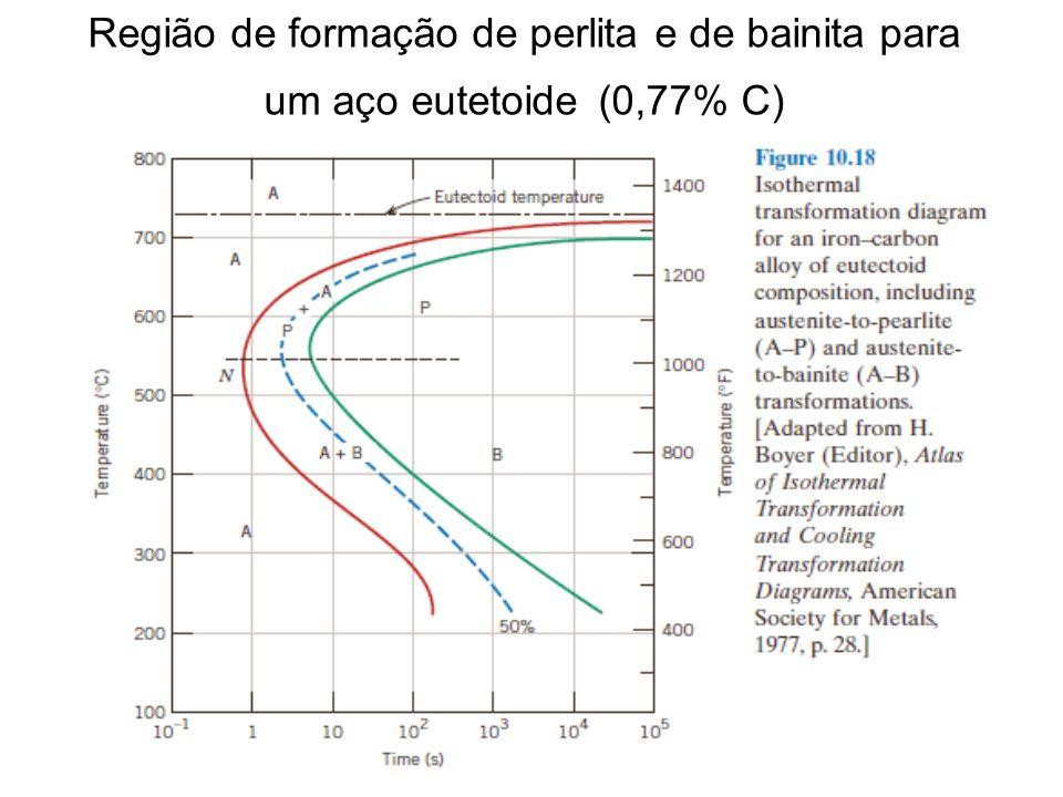 Região de formação de perlita e de bainita para um aço eutetoide (0,77% C)