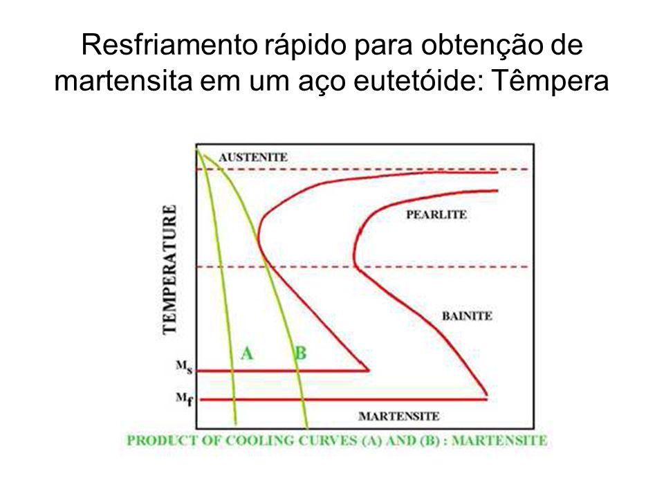Resfriamento rápido para obtenção de martensita em um aço eutetóide: Têmpera