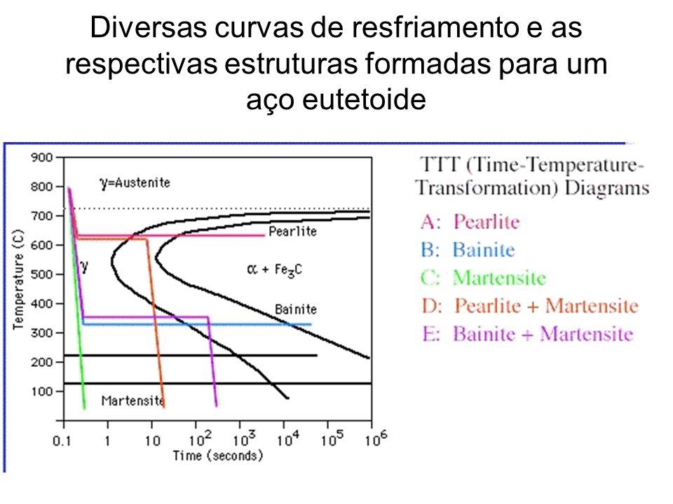 Diversas curvas de resfriamento e as respectivas estruturas formadas para um aço eutetoide