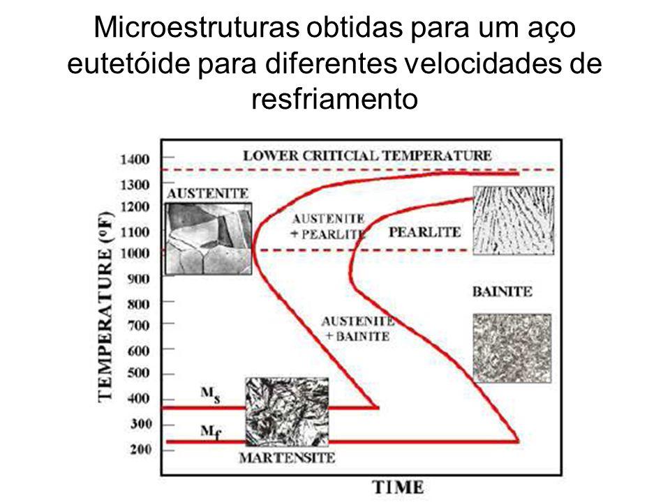 Microestruturas obtidas para um aço eutetóide para diferentes velocidades de resfriamento