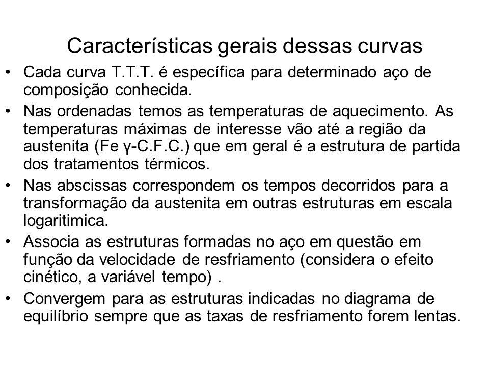 Curvas T.T.T. construção