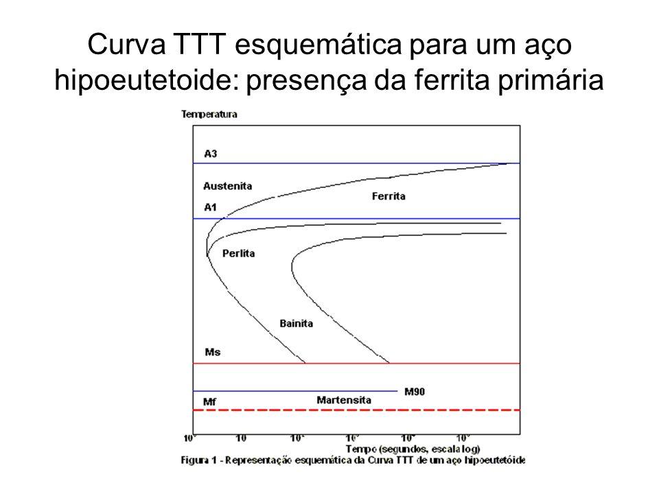 Curva TTT esquemática para um aço hipoeutetoide: presença da ferrita primária