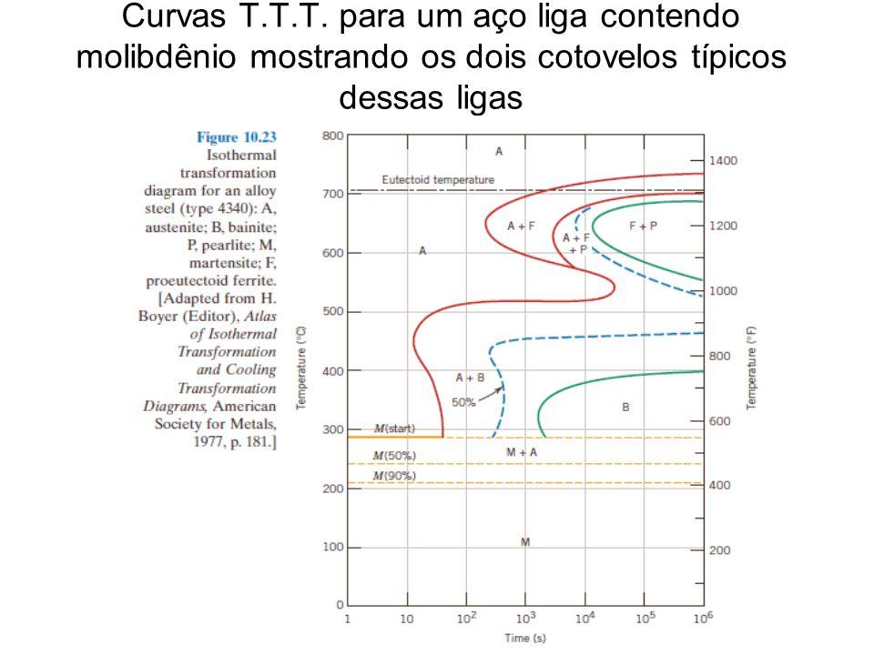 Curvas T.T.T. para um aço liga contendo molibdênio mostrando os dois cotovelos típicos dessas ligas