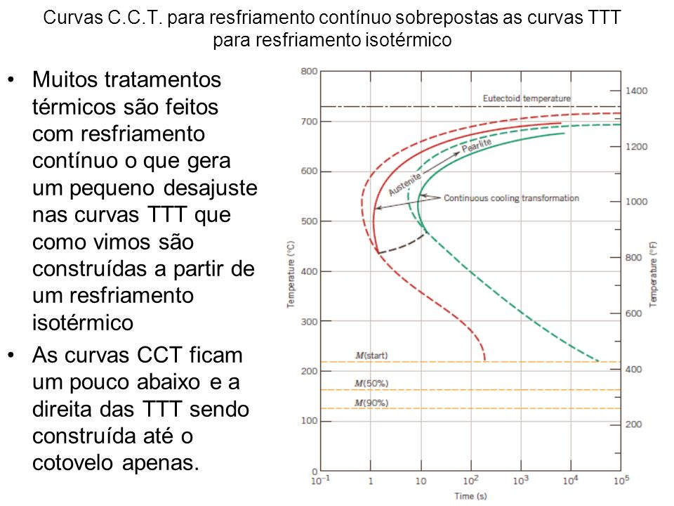 Curvas C.C.T.