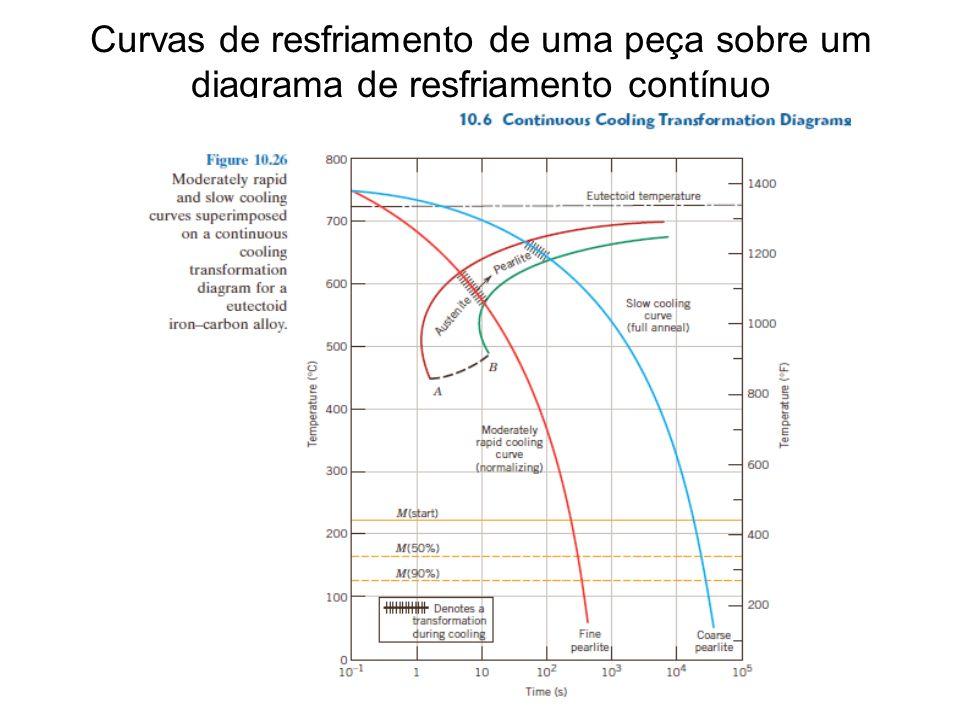 Curvas de resfriamento de uma peça sobre um diagrama de resfriamento contínuo