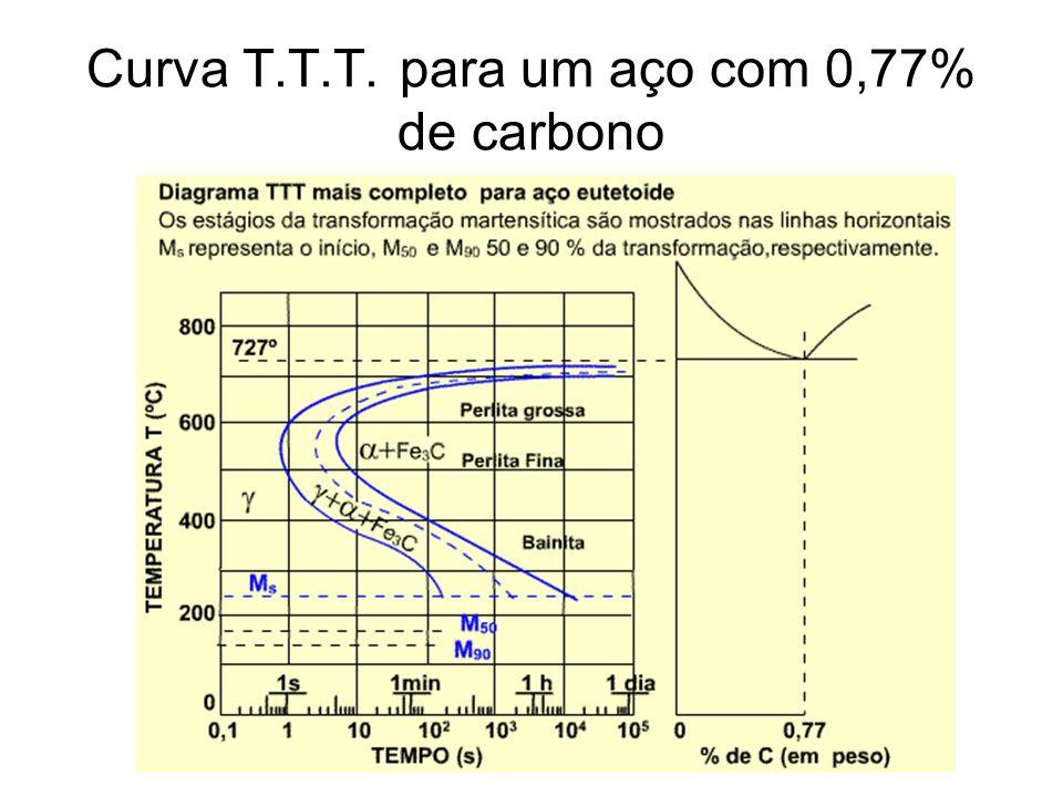 Curva T.T.T. para um aço com 0,77% de carbono