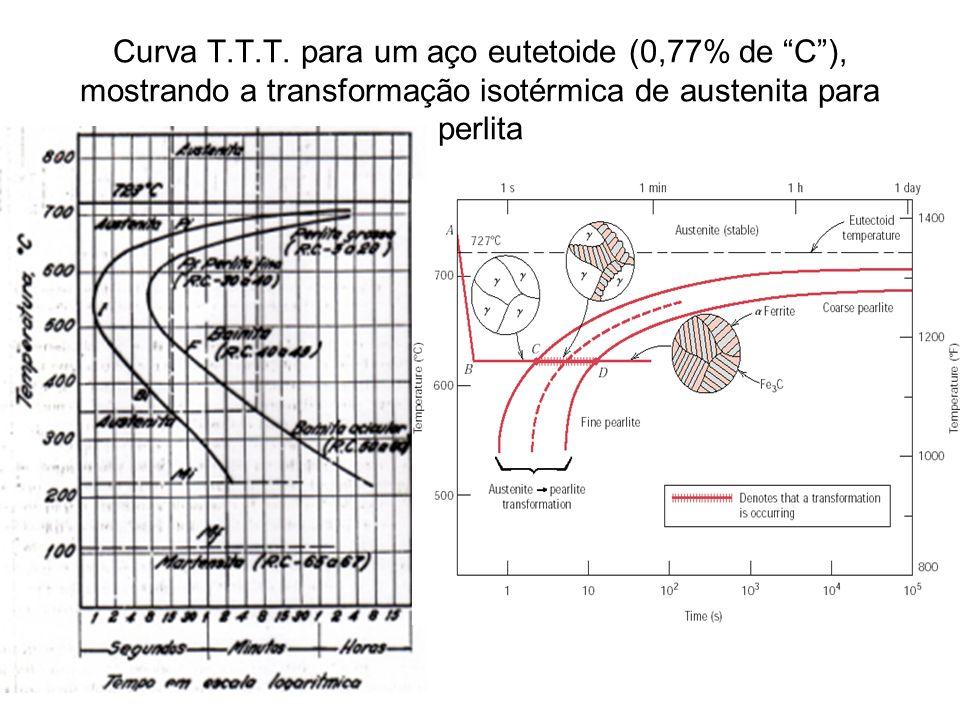 Curva de resfriamento contínuo (CCT) em vermelho e isotérmico (TTT)em preto