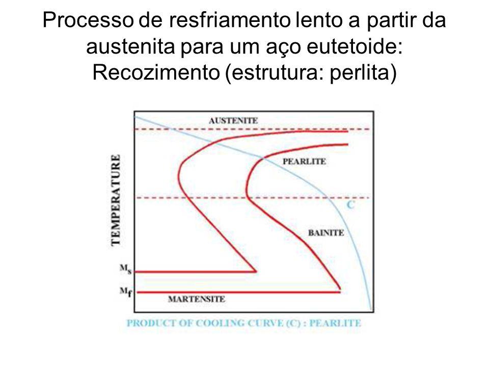 Processo de resfriamento lento a partir da austenita para um aço eutetoide: Recozimento (estrutura: perlita)