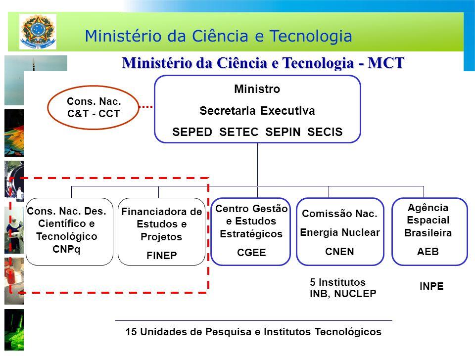 Ministério da Ciência e Tecnologia Ministério da Ciência e Tecnologia - MCT Cons. Nac. C&T - CCT Ministro Secretaria Executiva SEPED SETEC SEPIN SECIS