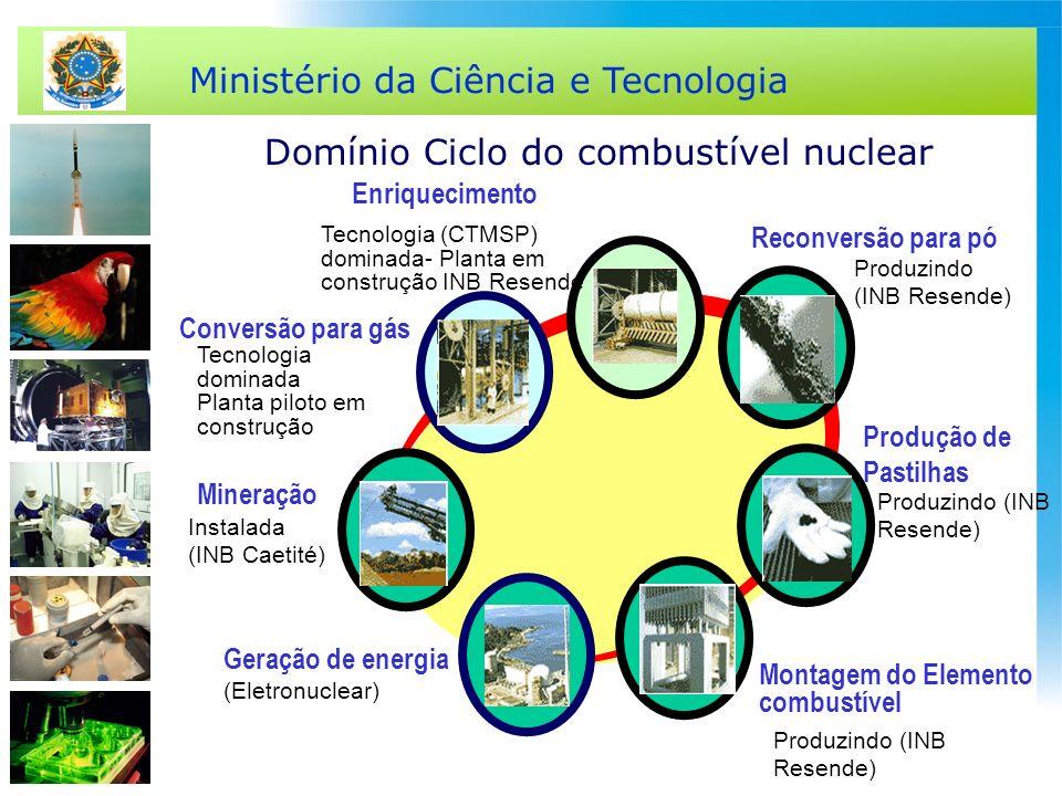 Ministério da Ciência e Tecnologia Domínio Ciclo do combustível nuclear Conversão para gás Enriquecimento Reconversão para pó Produção de Pastilhas Mo