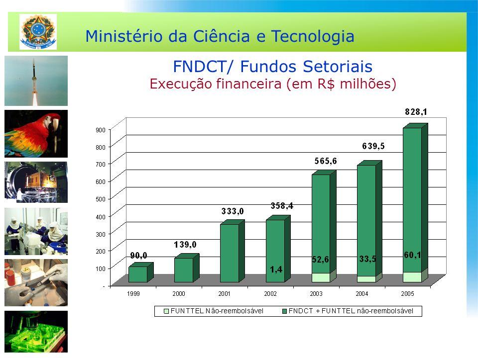 Ministério da Ciência e Tecnologia FNDCT/ Fundos Setoriais Execução financeira (em R$ milhões)