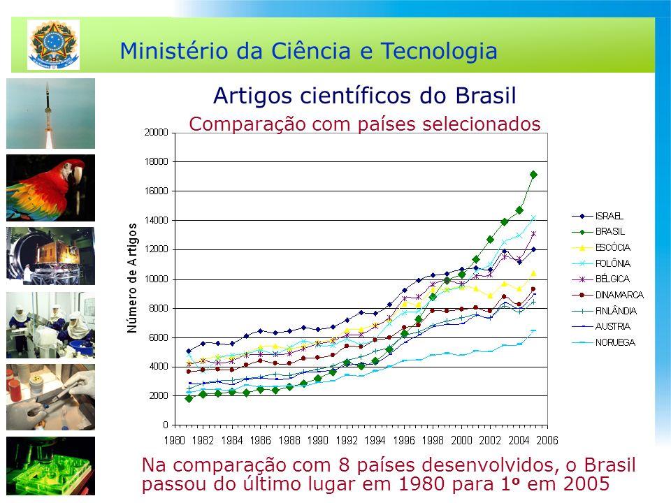 Ministério da Ciência e Tecnologia Artigos científicos do Brasil Comparação com países selecionados Na comparação com 8 países desenvolvidos, o Brasil