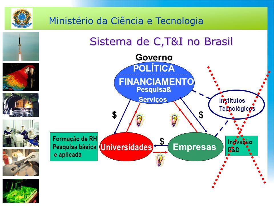 Ministério da Ciência e Tecnologia Sistema de C,T&I no Brasil POLÍTICA FINANCIAMENTO Pesquisa& Serviços $ $$ Empresas Governo Universidades Formação d