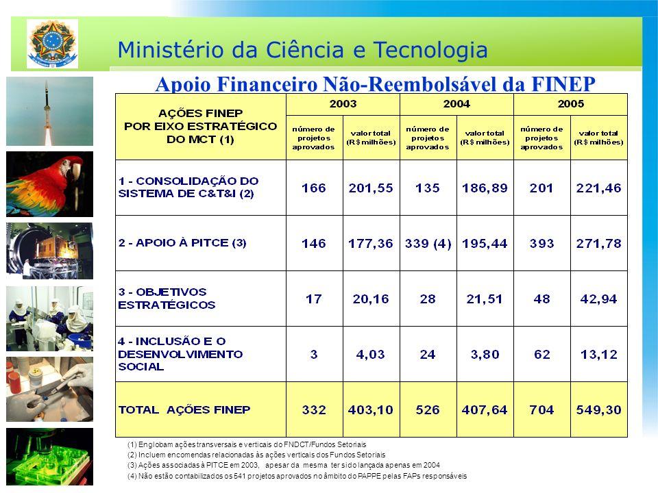 Ministério da Ciência e Tecnologia Apoio Financeiro Não-Reembolsável da FINEP (1) Englobam ações transversais e verticais do FNDCT/Fundos Setoriais (2