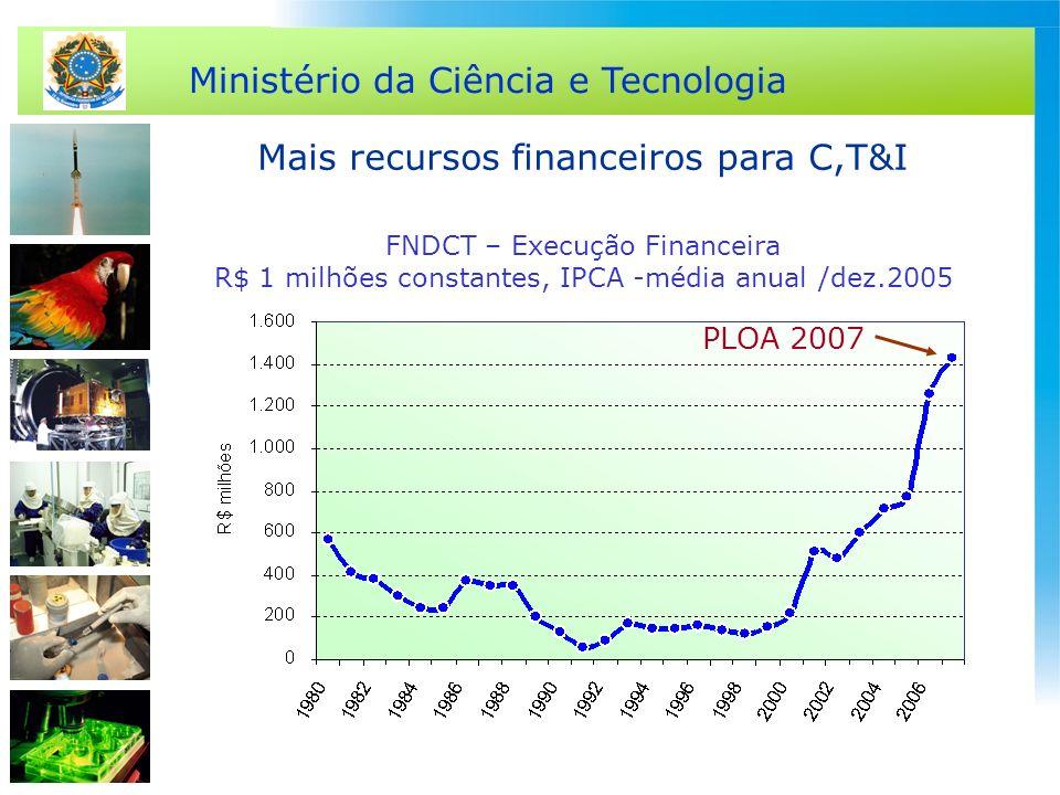 Ministério da Ciência e Tecnologia FNDCT – Execução Financeira R$ 1 milhões constantes, IPCA -média anual /dez.2005 PLOA 2007 Mais recursos financeiro
