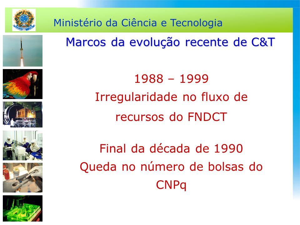 Ministério da Ciência e Tecnologia 1988 – 1999 Irregularidade no fluxo de recursos do FNDCT Marcos da evolução recente de C&T Final da década de 1990