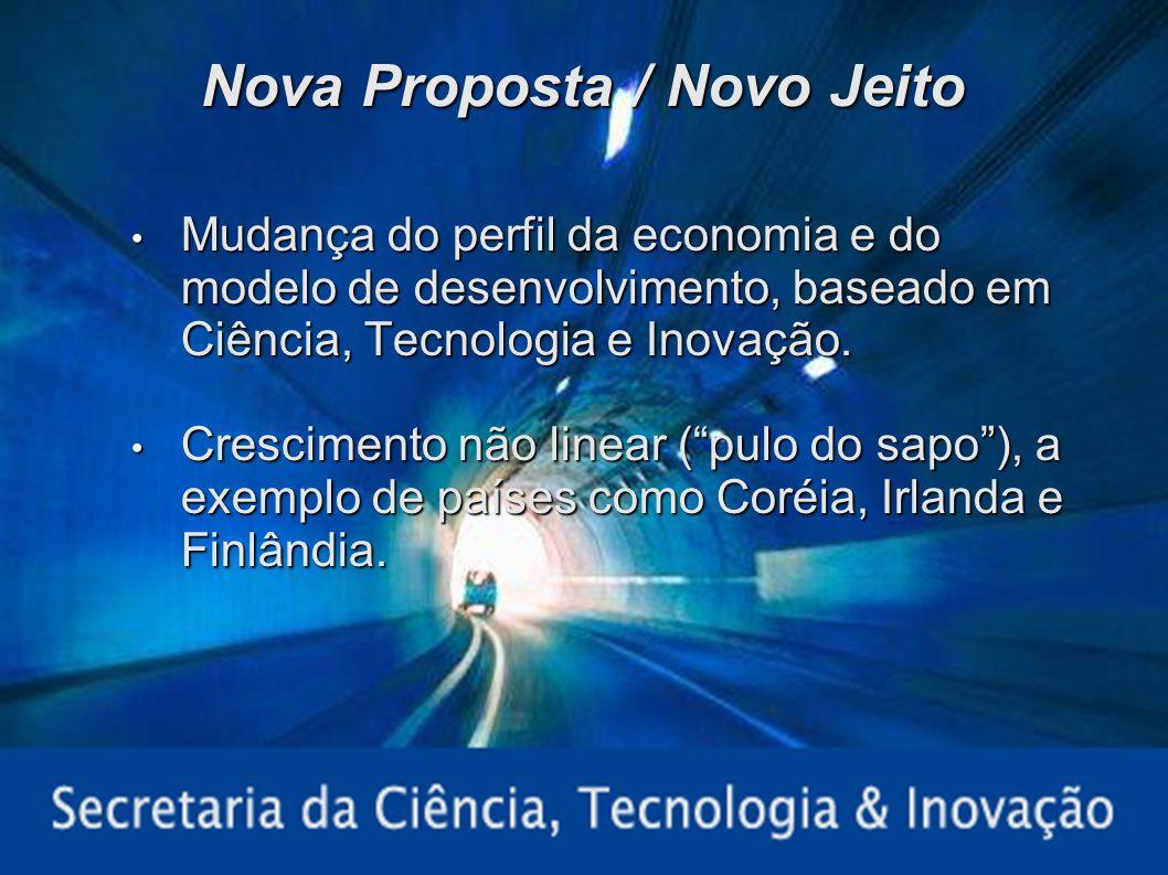 Palestra Federasul – 30/01/20078 Nova Proposta / Novo Jeito Mudança do perfil da economia e do modelo de desenvolvimento, baseado em Ciência, Tecnolog